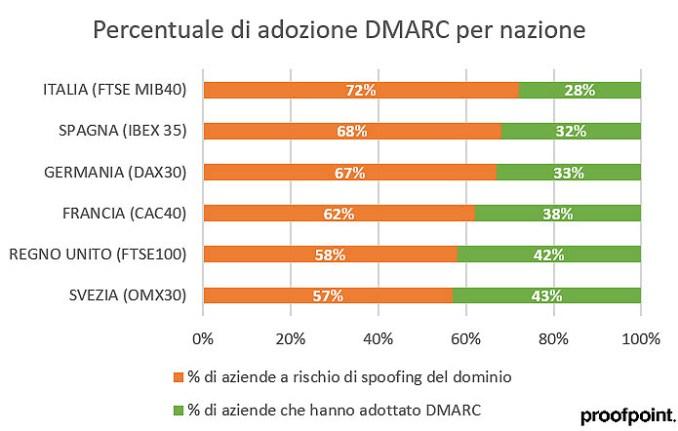 Proofpoint, in Italia altissimo il rischio frode via e-mail