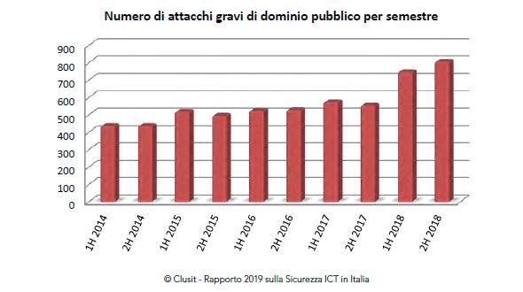 Clusit 2019, gli attacchi aumentano in numero e gravità