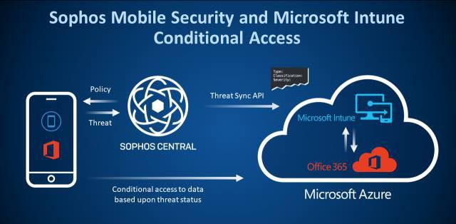 Sophos, integrazione fra Mobile Security e Microsoft Intune