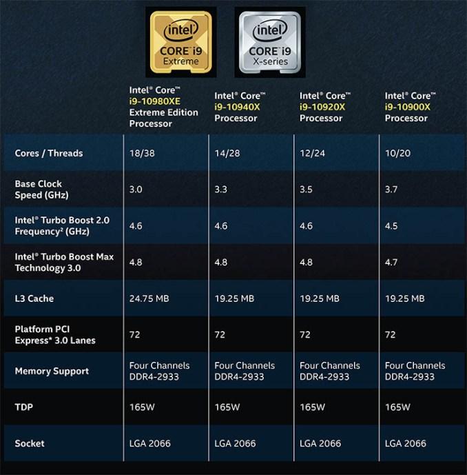 Intel Xeon W e Core serie X, workstation e desktop al top