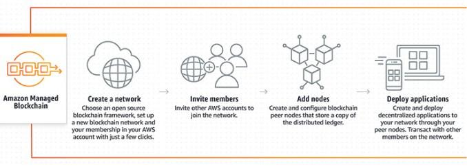 AWS, la blockchain abilita nuovi schemi di business