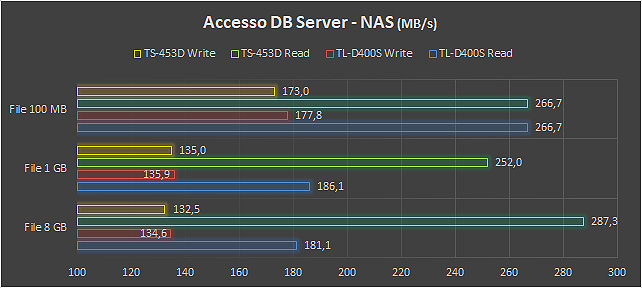 Accesso QNAP a DB