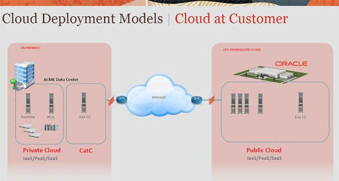 Cloud e multi-cloud