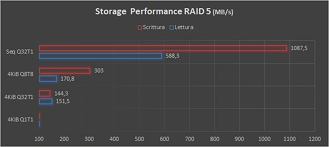 Performance RAID 5