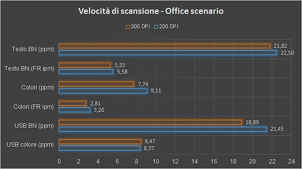 Scansione Office