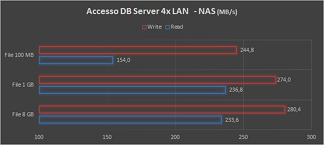 DB server