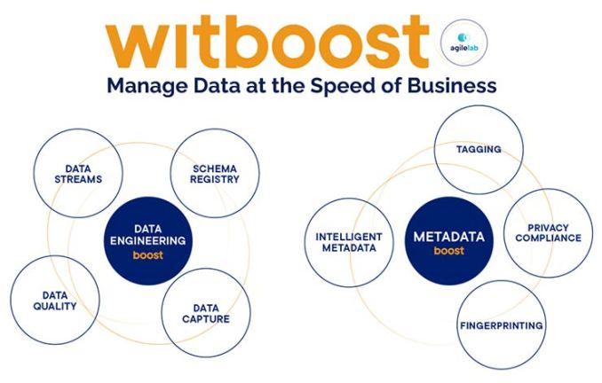 Data Management su misura