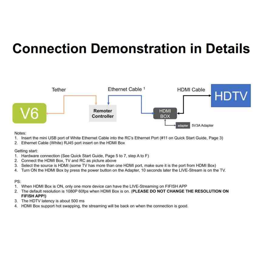 HDMI Box Adapter
