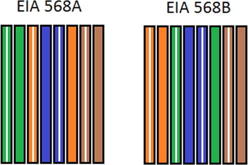 how to make your own cat5e network cable – techgage