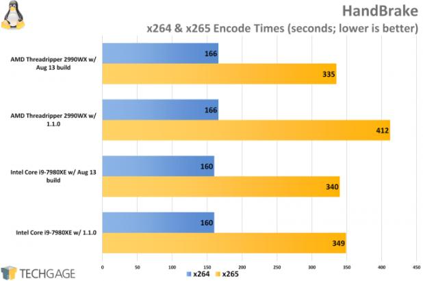 AMD Ryzen Threadripper 2950X & 2990WX Performance in HandBrake (Linux)