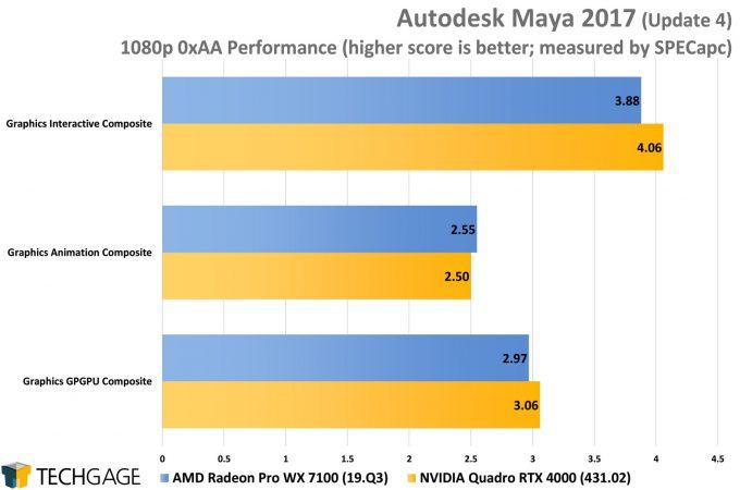 AMD Radeon Pro WX 7100 vs NVIDIA Quadro RTX 4000 in SPECapc Maya 2017