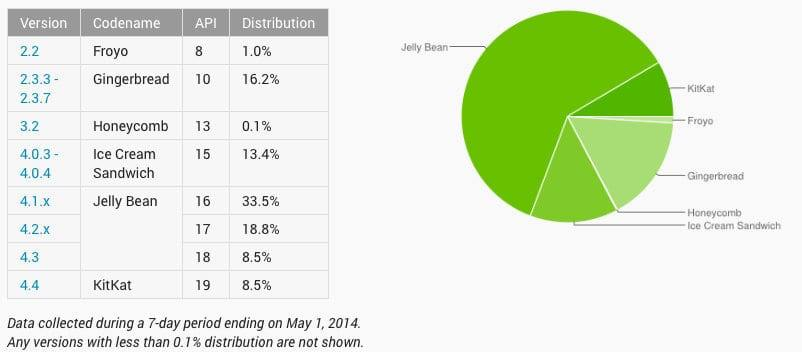 Dashboards | Android Developers 2014-05-29 22-44-37 2014-05-29 22-44-40