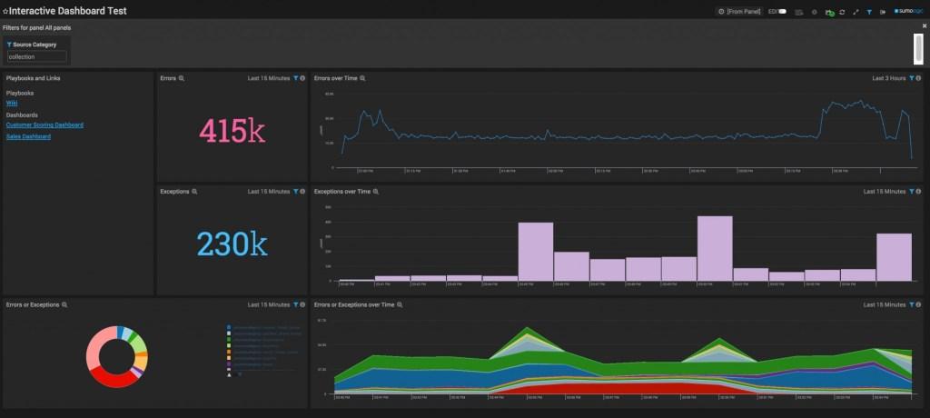 Sumo Logic interactive dashboard