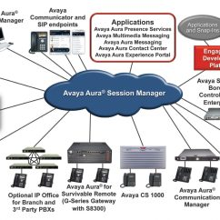 Avaya Architecture Diagram 2001 Chevy Silverado 1500 Fuel Pump Wiring Paypal Pictures To Pin On Pinterest