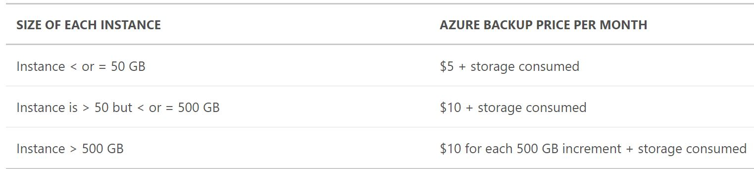 Azure backup pricing