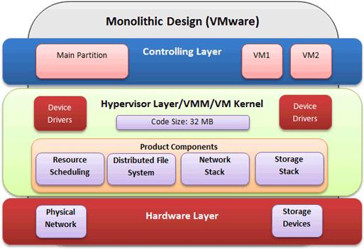VMware monolithic design