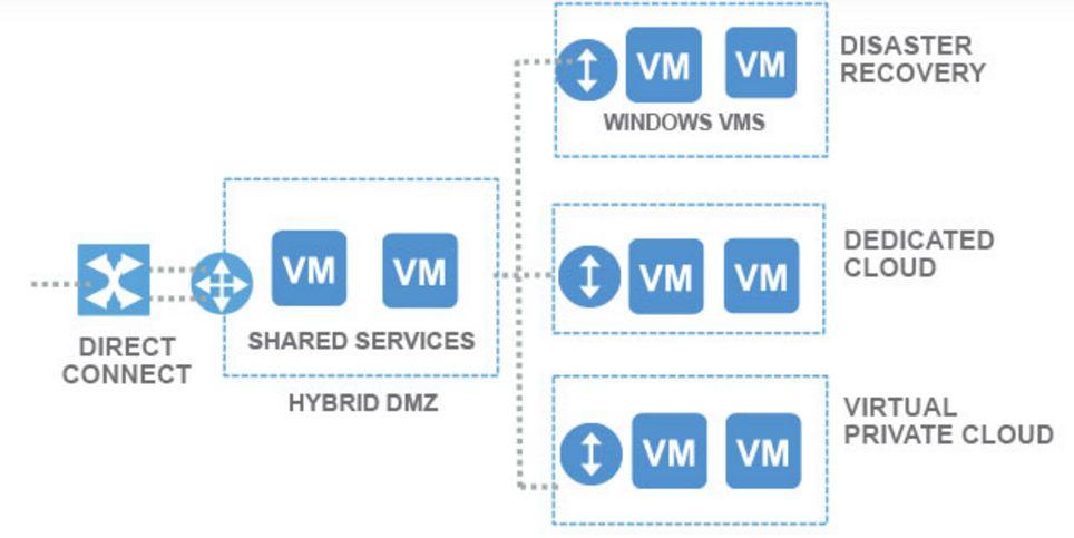 Hybrid DMZ architecture