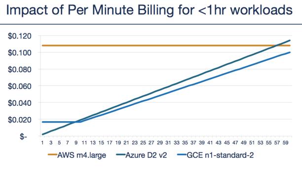 Impact of per minute billing in Azure