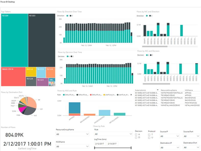Network data visualised in Power BI