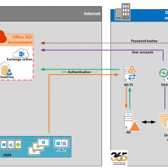 With Azure Ad Adfs Diagram Sony Aftermarket Radio Wiring Pass Through Vs Which Do We Use For