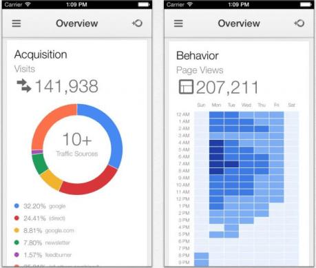 Google-Analytics-app