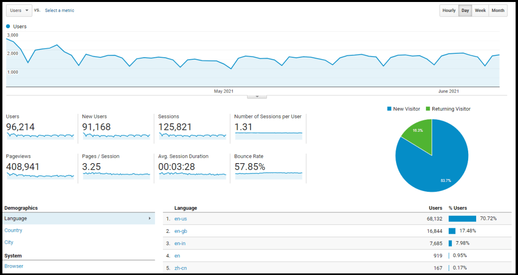 Website Google Analytics The 7 Fastest Ways to Bring Traffic to A New Website