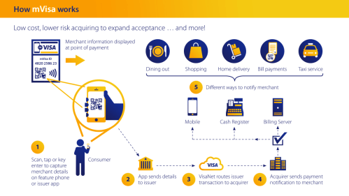 Infographic on how mVisa works