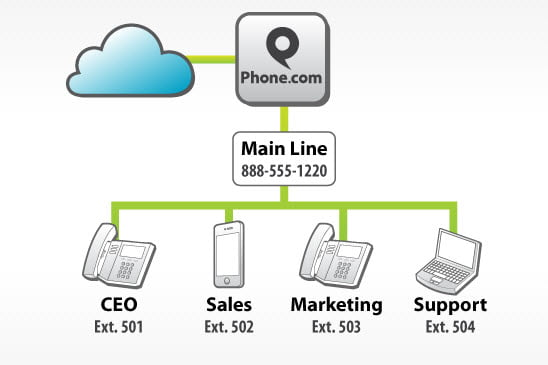 phone dot com virtual PBX how it works
