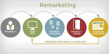 ecommerce remarketing