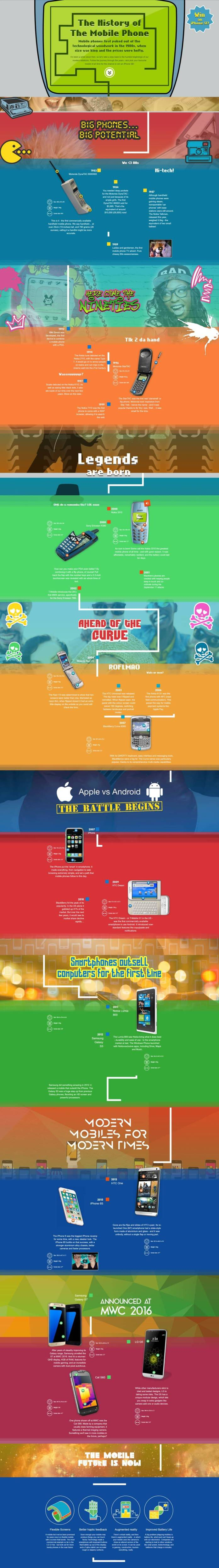 history of smartphones since 1980 infographic_mini
