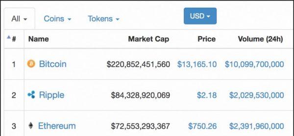 Fast & short-term price prediction on Ethereum, Ripple, Bitcoin ? 8