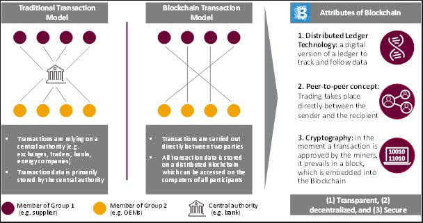 What is Blockchain Technology? A Step-by-Step Guide For Beginners 12