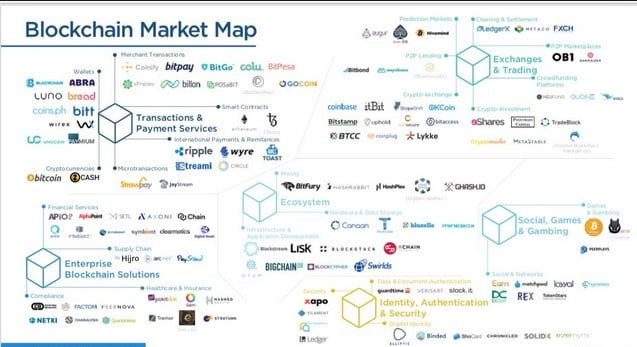 A Brief on Blockchain Market Consolidation and its Effects 6