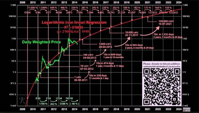 Fast & short-term price prediction on Ethereum, Ripple, Bitcoin ? 5