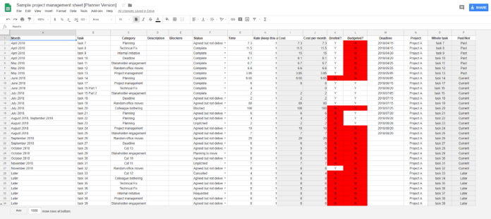 Visualising Time: A Project Management How-To Using Google Sheets 4