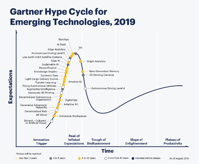 5 Top Technologies That Will Change Startups Forever in 2020 1