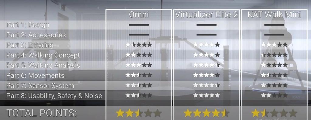 VR Treadmills Review Comparing KAT Walk Mini vs. Cyberith Virtualizer Elite 2 vs. Virtuix Omni