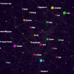 How to visualize the programming language influence graph
