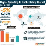 How Is IoT Technology Aiding In Public Safety Efforts?