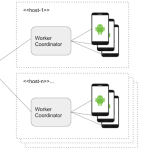Faster testing on Android with Mobile Test Orchestrator