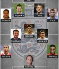 5 Best England Formation 2021 – England Today Lineup 2021