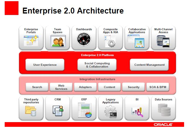 soa architecture context diagram 2001 vw beetle alternator wiring oracle webcenter and enterprise 2.0 – the techie cook