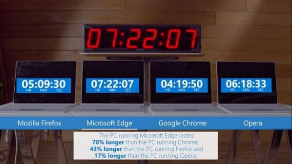 Battery Efficiency: Microsoft Edge vs Google Chrome