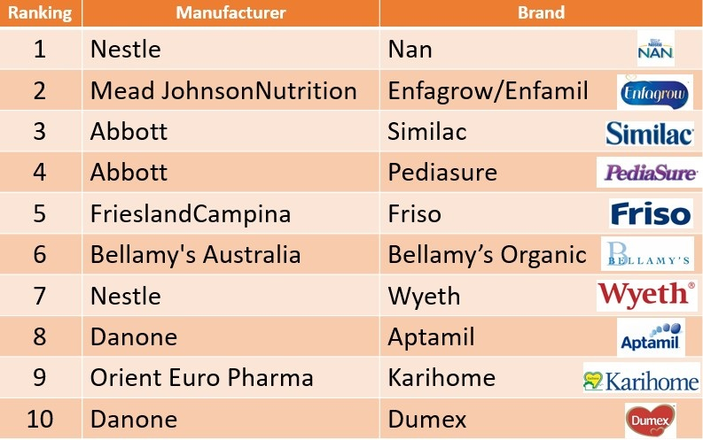 The content in the milk powder is actually the most important. The chart is  just a basic information to let you choose amongst the brands.