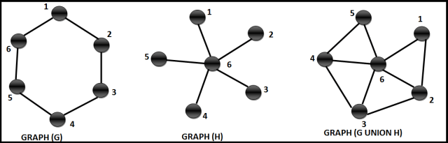 complex graph operations - union