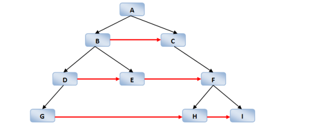 Binary Tree Linking Neighbors