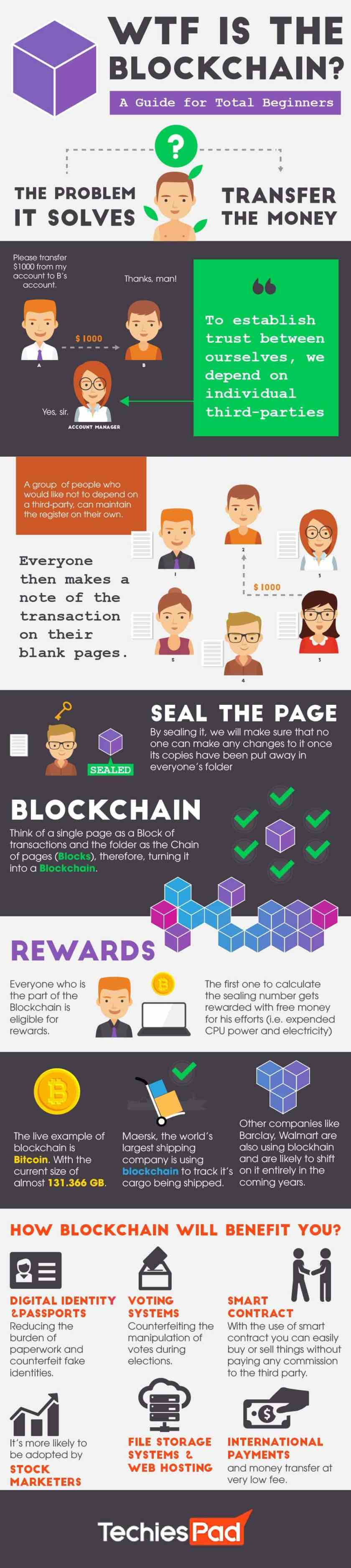 An Ultimate Beginner's Guide to BlockChain [Infographic]