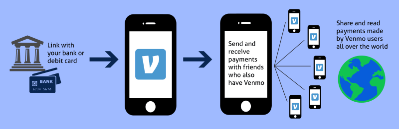 good perspective of venmo