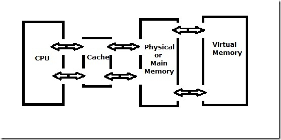 A SMALL OVERVIEW OF SYSTEM VIRTUAL MEMORY AND WINDOWS