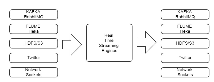 Features of Apache Big Data Streaming Frameworks